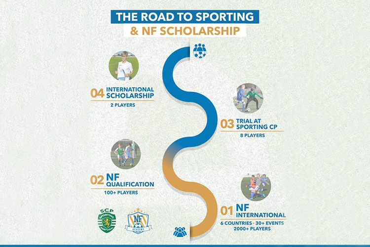 These are the steps to reach the trial at Sporting CP and integrate the NF Scholarship program.
